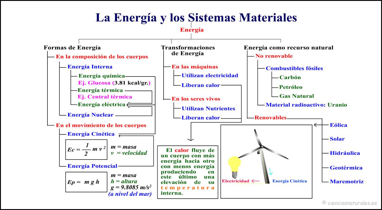 Energía y los Sistemas Materiales