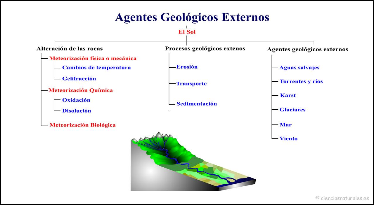 Los Agentes Geológicos Externos
