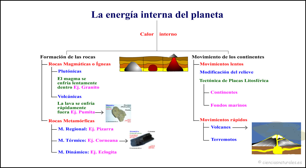 La Energía Interna del Planeta