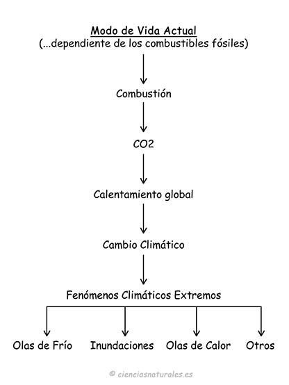 Esquema del Cambio Climático