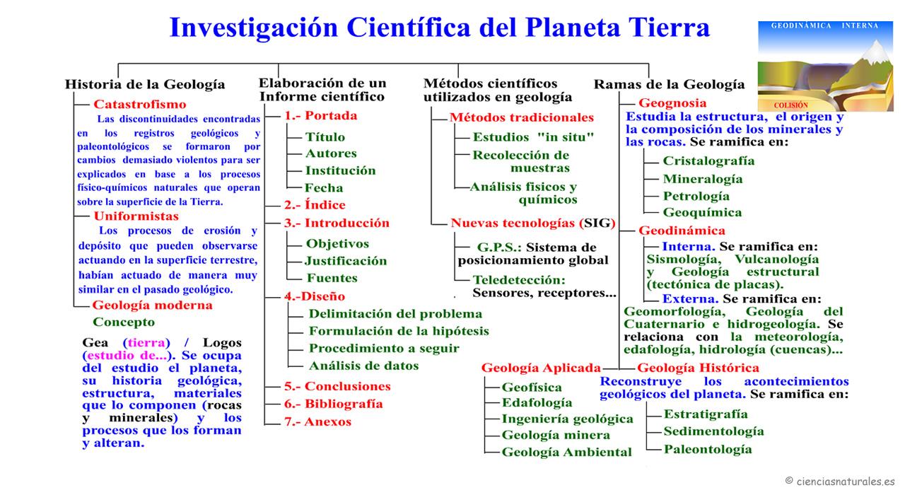 Investigación Científica del Planeta Tierra