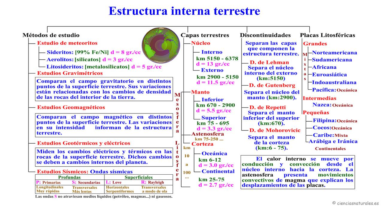 Estructura Interna Terrestre