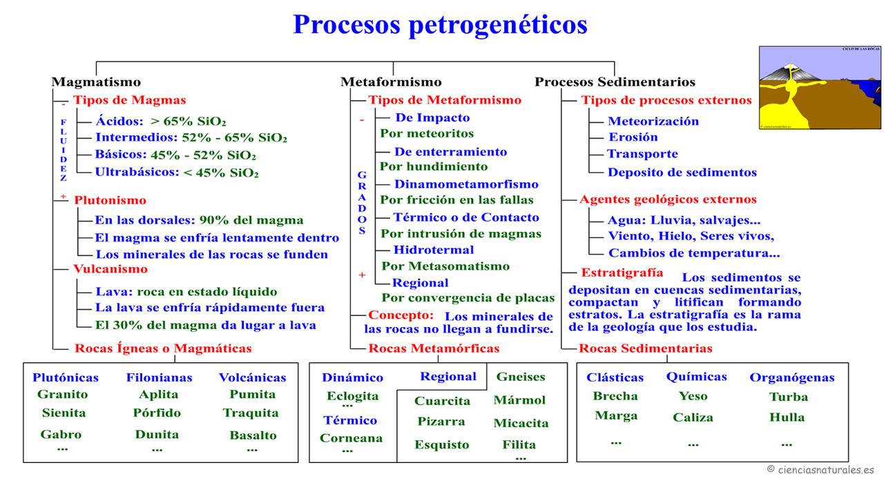Procesos Petrogenéticos