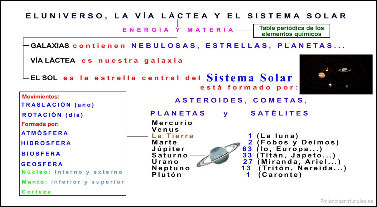 El Universo, la vía láctea y el sistema solar