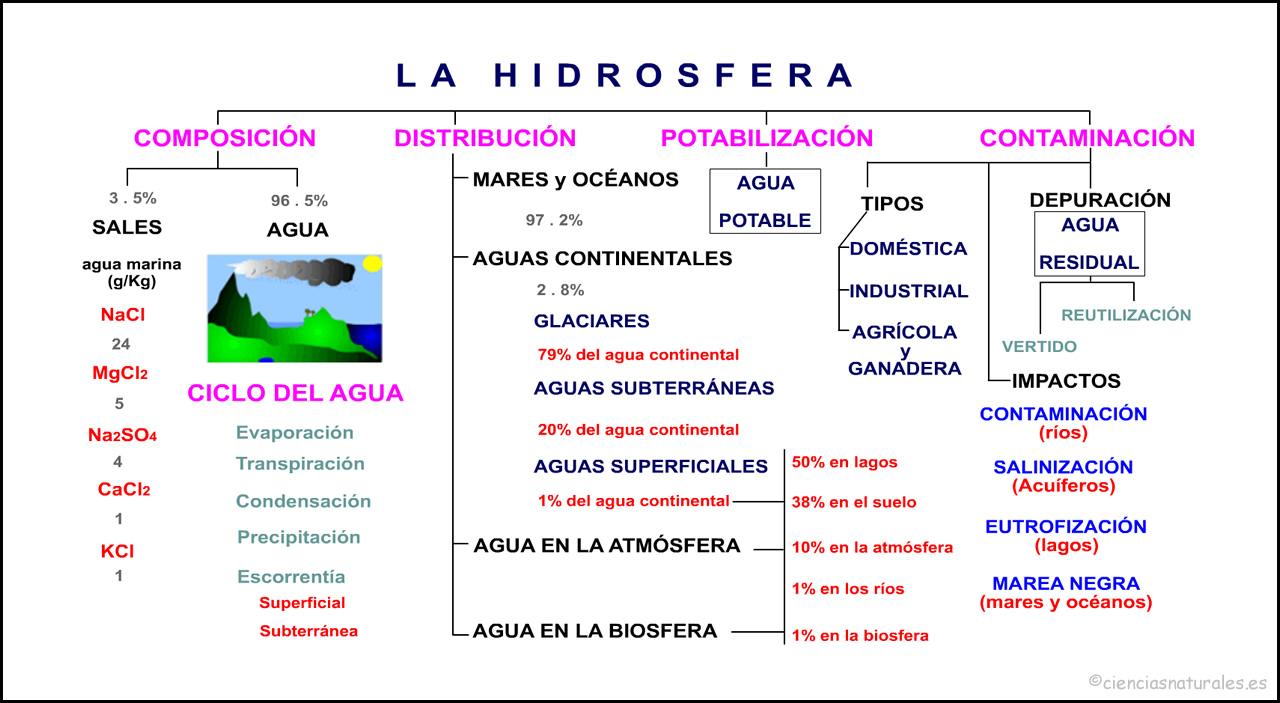 La Hidrosfera