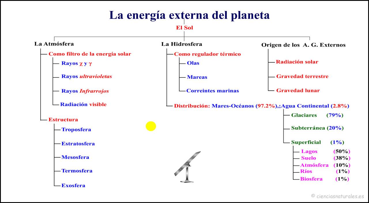 La Energía Externa del Planeta