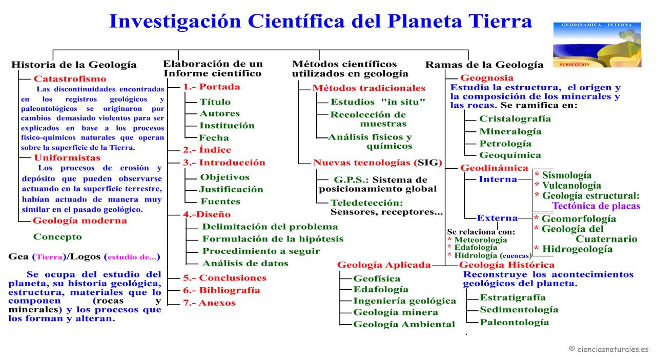Investigación Científica en el Planeta Tierra