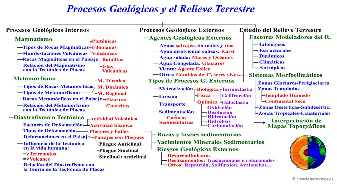 Procesos Geológicos y el Relieve Terrestre
