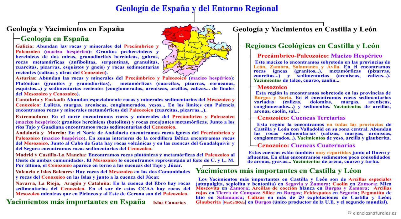 Geología en España y Regional